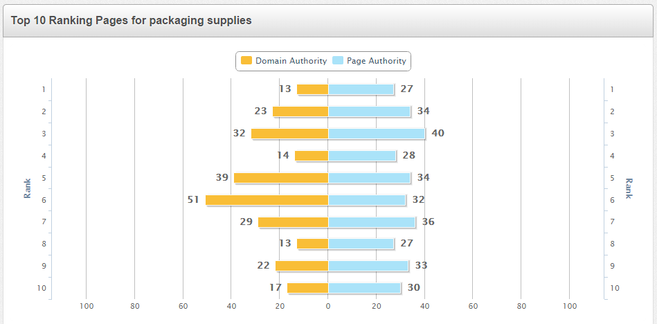 Top 10 ranking pages for 'packaging supplies'