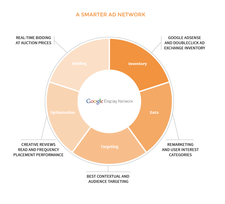 Features of the Google Display Network