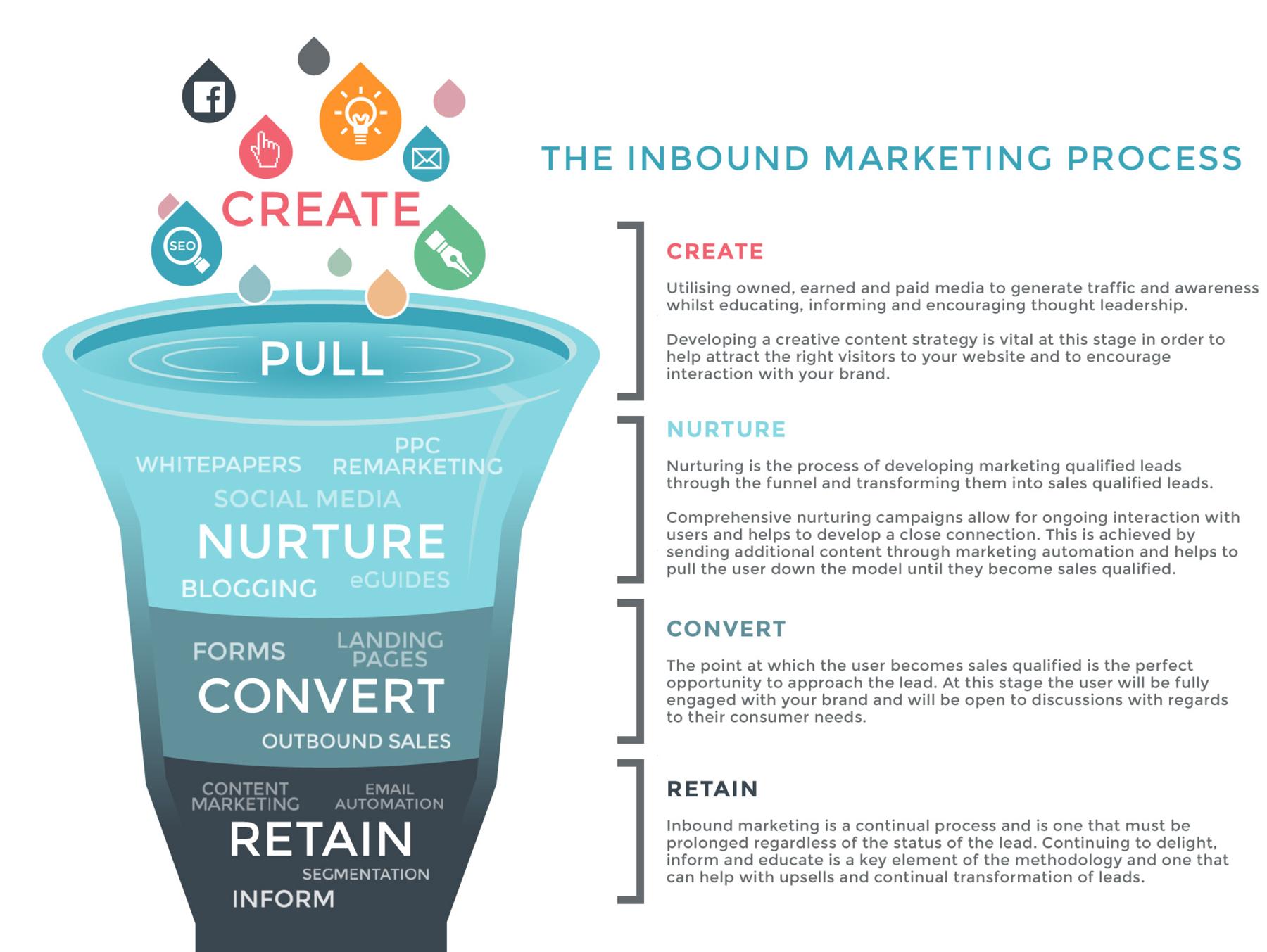 Our Inbound Marketing Process