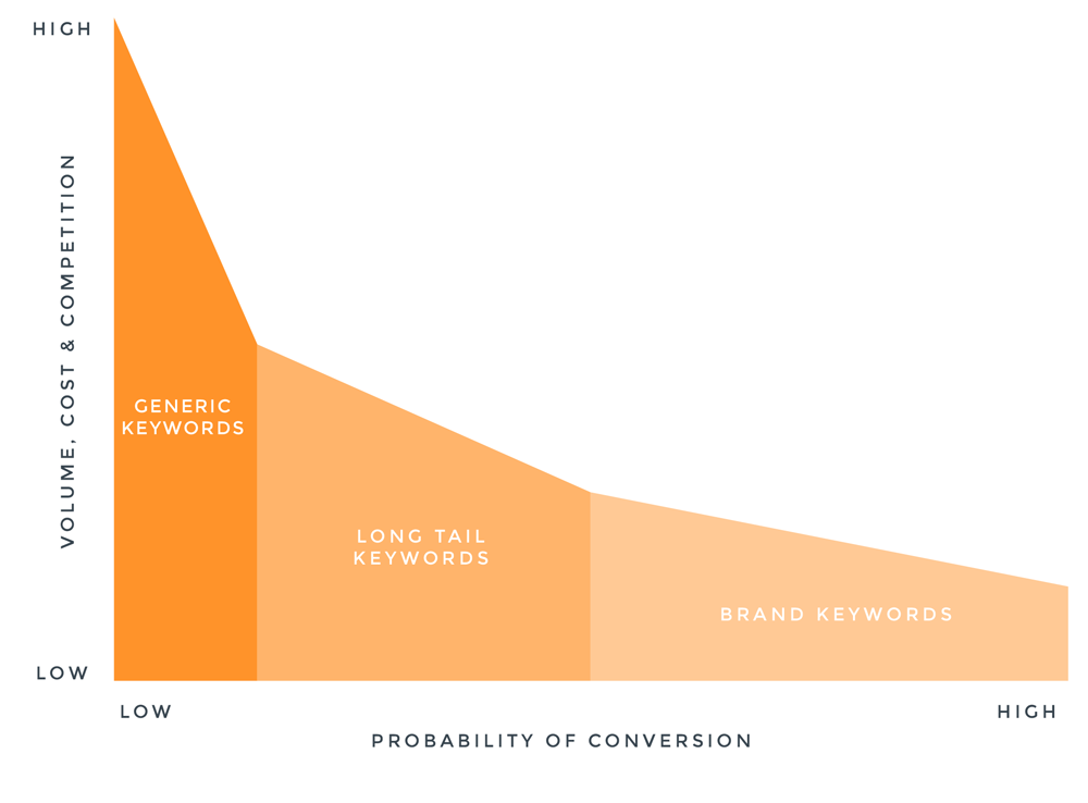 Keyword strategy based on volume, cost and competition.