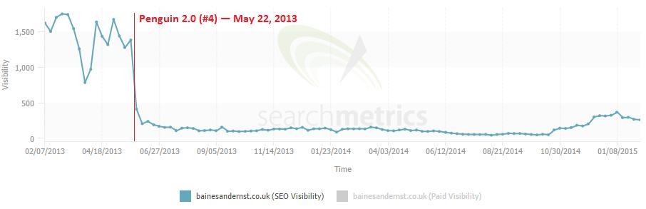 2 debt management search metrics