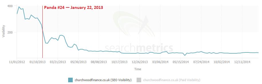 3 debt management search metrics panda