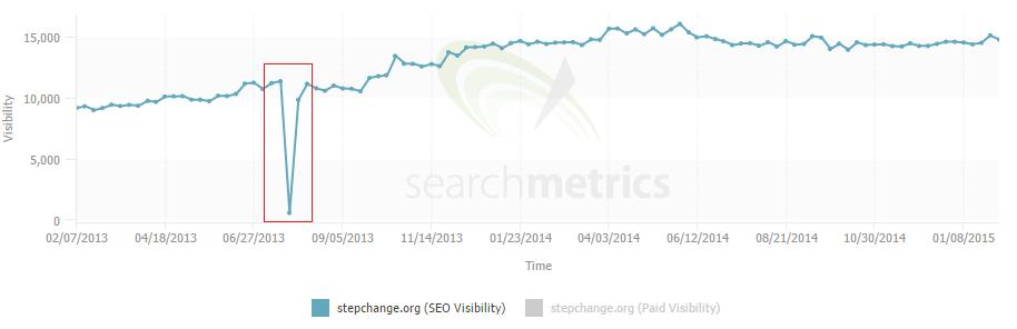 4 debt management search metrics stepchange