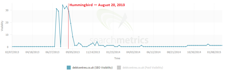 5 debt management search metrics hummingbird