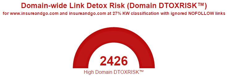 4 insureandgo searchmetrics link detox