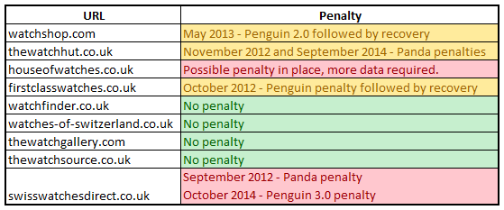 watches penalty summary table