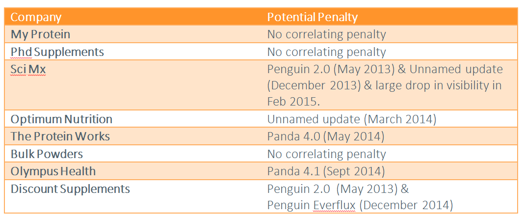 penalty summary - supplements