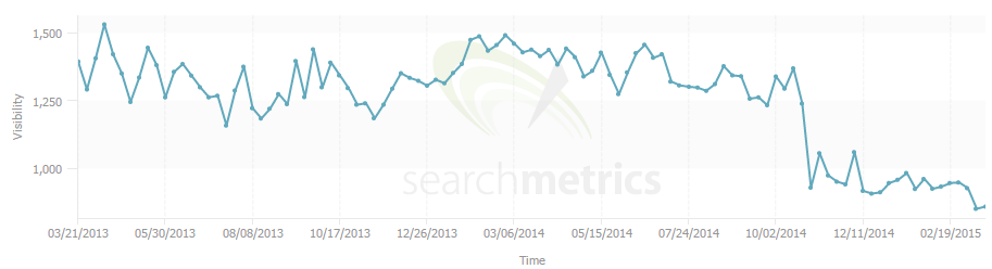 Purina Search Metrics