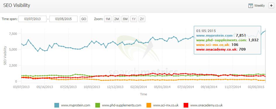 myprotein search metrics